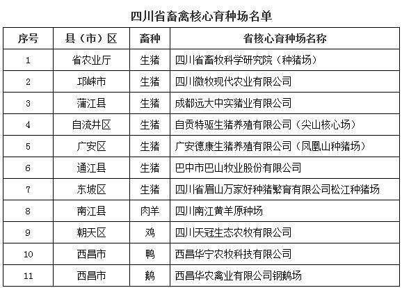 四川公布11个畜禽核心育种场名单