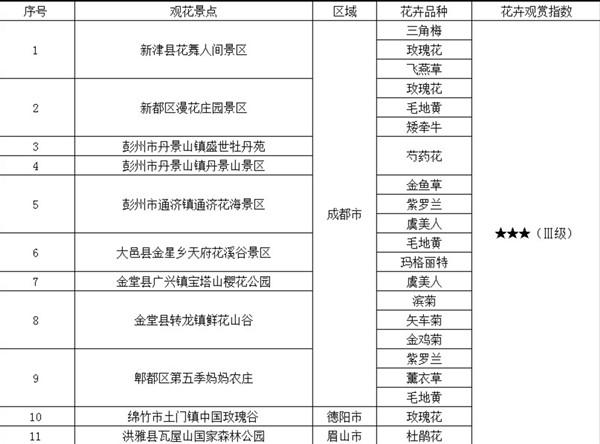 2018年四川省第九期花卉观赏指数发布