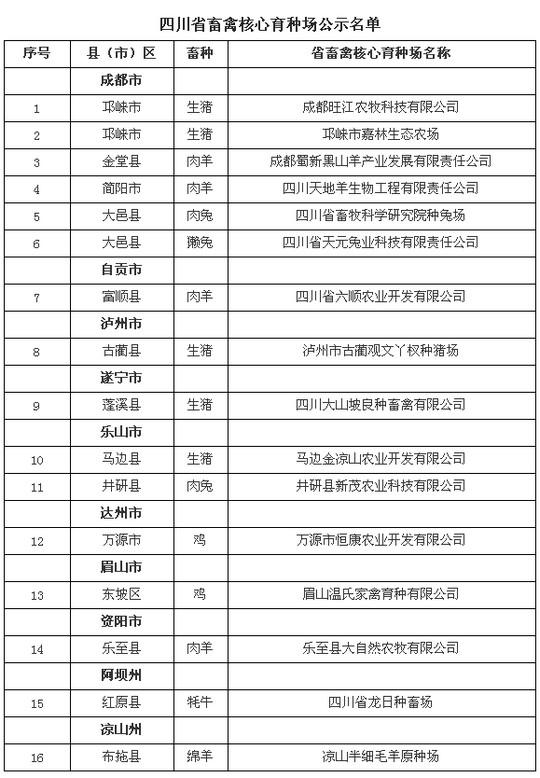 2018年四川省畜禽核心育种场公示名单